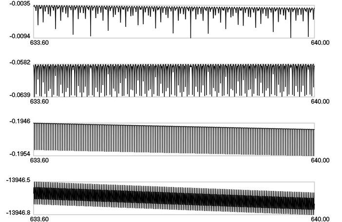 λ1, λ2, λ3, λ4 as functions of time when ω=25π