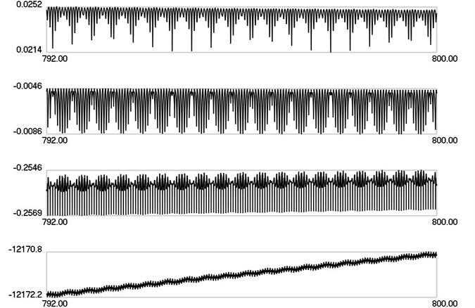 λ1, λ2, λ3, λ4 as functions of time when ω=20π