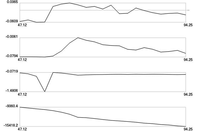 λ1, λ2, λ3, λ4 as functions of frequency of excitation