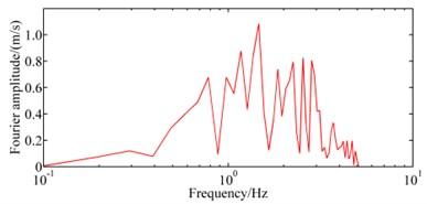 The input Earthquake wave