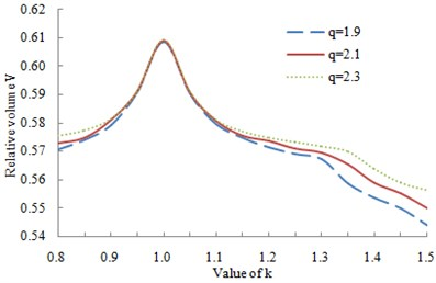 Change curve of the relative volume and condition number with k