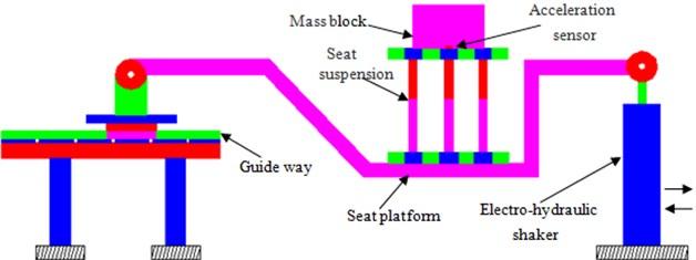 Diagram of testing vibration platform for suspension system