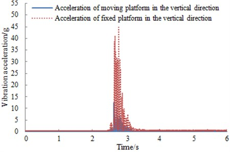 Vibration acceleration in the vertical direction for two kinds of mechanism