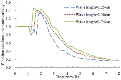 Measured vibration acceleration transmissibility of a suspension system  under different amplitudes of harmonic excitations