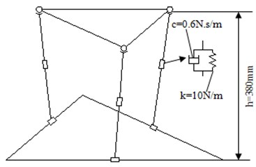 The simulation model of suspension system