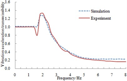 Comparison of vibration acceleration transmissibility between experiment and simulation