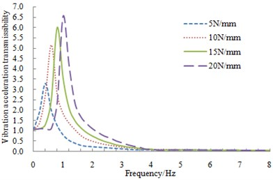Vibration acceleration transmissibility with different stiffness