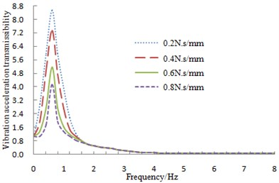 Vibration acceleration transmissibility with different damping