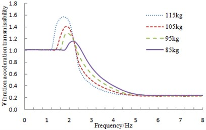 Vibration acceleration transmissibility with different loading mass