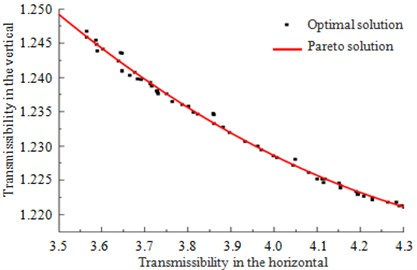 Comparison between Pareto solutions and the optimal solutions