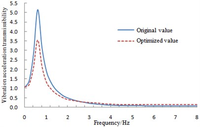 Comparison of vibration acceleration transmissibility before and after optimization