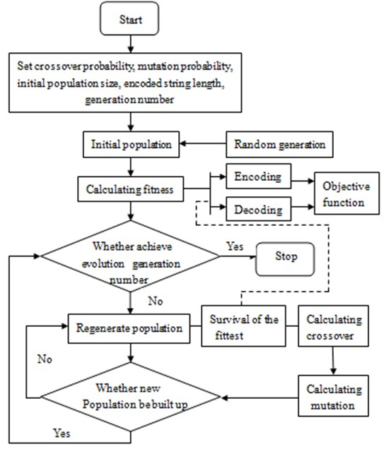 Optimization process of genetic algorithm
