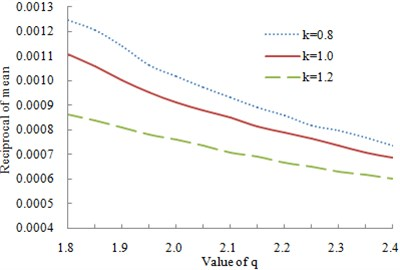 Change curve of the relative volume and condition number with q