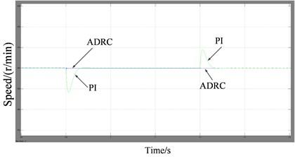 Simulation results for ADRC and PI regulator