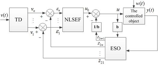 Block diagram of ADRC