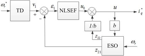Block diagram of ADRC speed regulator