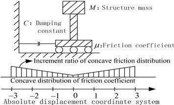 A damper-friction isolation system