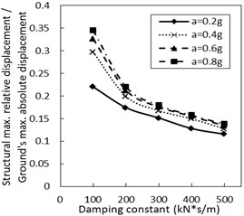Effect of the damping constant on the structural maximum relative displacement
