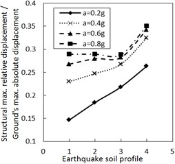 Effect of the soil profile on the structural maximum relative displacement