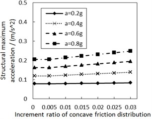 Effect of the increment ratio of concave friction distribution  on the structural maximum acceleration