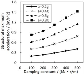 Effect of the damping constant on the structural maximum acceleration