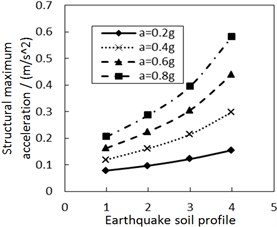 Effect of the site type of soil profile on the structural maximum acceleration