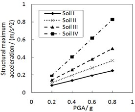 Effect of the PGA on the structural maximum acceleration