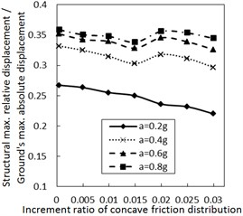 Effect of the increment ratio of concave friction distribution  on the structural maximum relative displacement