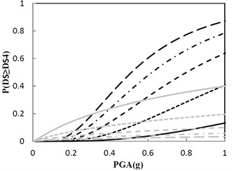 Fragility function for the structure with the increment ratio 0.03  of the concave friction distribution