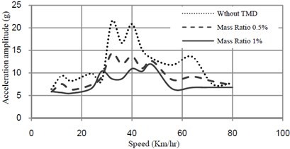 Acceleration-speed curves at midspan of bridge with and without TMD