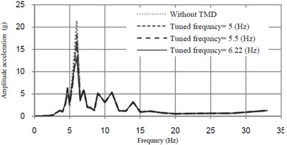 Acceleration-frequency curves at midspan of the bridge mass ratio of TMD = 0.5 %