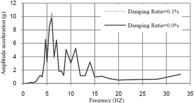 Acceleration-frequency curves at midspan of bridge mass ratio  of TMD = 0.5 % and tuned frequency =6.22 (Hz)