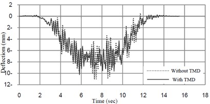 Deflection-time amplitude response curves at midspan of the bridge mass ratio  of TMD =1 % and tuned frequency = 6.22 (Hz)