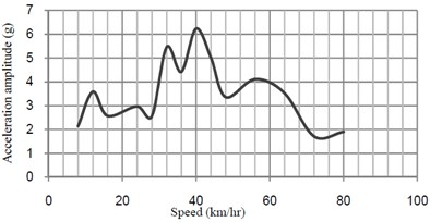 Acceleration-speed curves at midspan of bridge without TMD