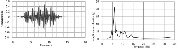 Time histories of vertical acceleration and their FFT at midspan of the bridge without TMD