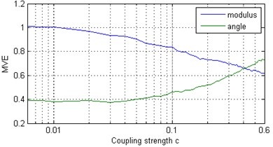 Multivariate entropy (modulus EΣ and angle φE) for: a) a chain of coupled Rössler oscillators  (x components) at various coupling strengths c; b) a chain of Rössler oscillators  (x components) at c=0 and various values of parameter α