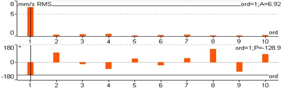 Order spectrum at drive-end bearing in vertical direction (DE-V)