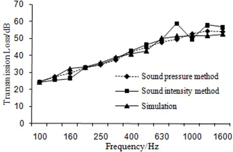 Comparison of transmission loss between simulation and experiment
