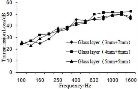 Curves of transmission loss under different glass-layer thicknesses