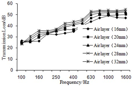 Transmission loss under the different air layer thickness