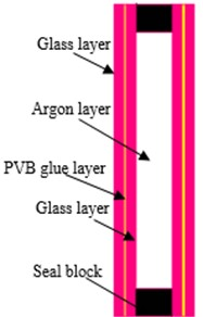 Several glass windows with different structures