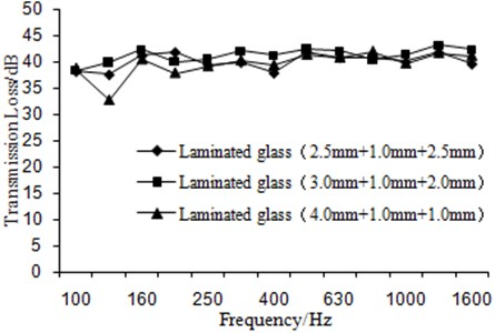 Comparison of transmission loss for the laminated glass under the different glass thicknesses
