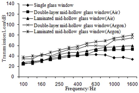 Comparison of transmission loss for the different hollow glass window
