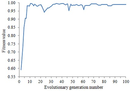 Change curve of fitness with the evolutionary generation number