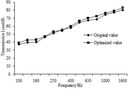 Comparison of sound insulation performance before and after optimization