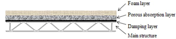 The covering layer structure of the main structure