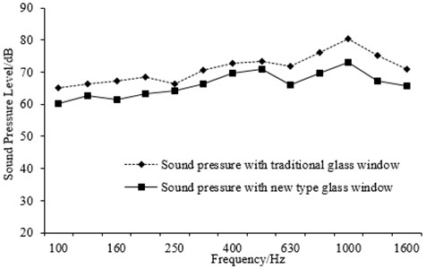 Comparison of the interior noise in one third octave before and after using the new glass window