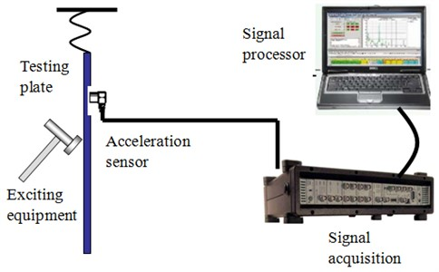 Schematic diagram of test devices for damping loss factor