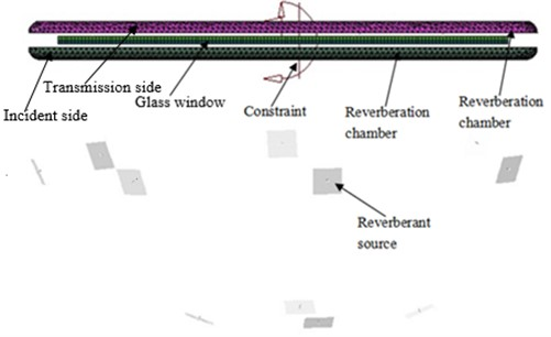 AML model of sound insulation performance for glass windows