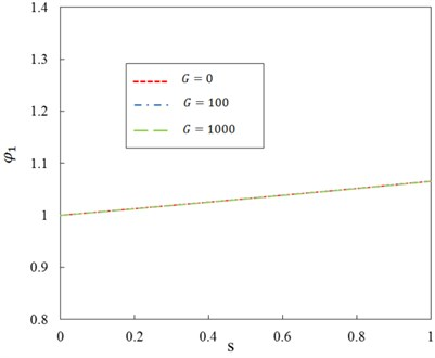 Relationship between ratio φ1 and dimensionless parameter s for different  shear modulus of Pasternak (n=5)